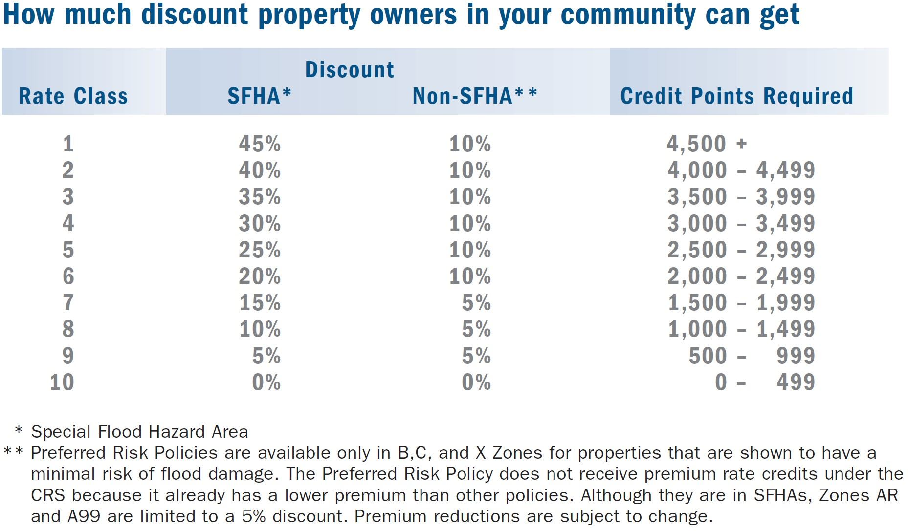 FEMA Community Rating System